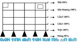 Cách tính diện tích giá xây dựng nhà tphcm