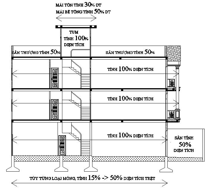 Cách tính chi phí xây nhà phố theo m2